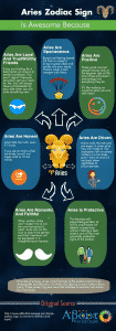 Aries Zodiac Sign Infographic