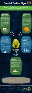 gemini-zodiac-sign-infographic